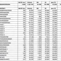 Résultats QG Behoririka : Robinson mène avec 57,37 %