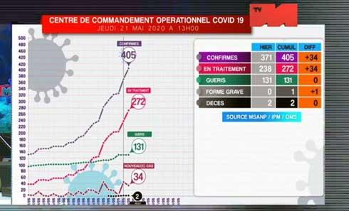 Le cap des 400 cas de Covid-19 franchi : Toamasina débordé