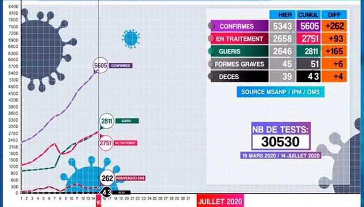 Coronavirus :4 nouveaux décès, 262 nouveaux cas dont 205 à Analamanga